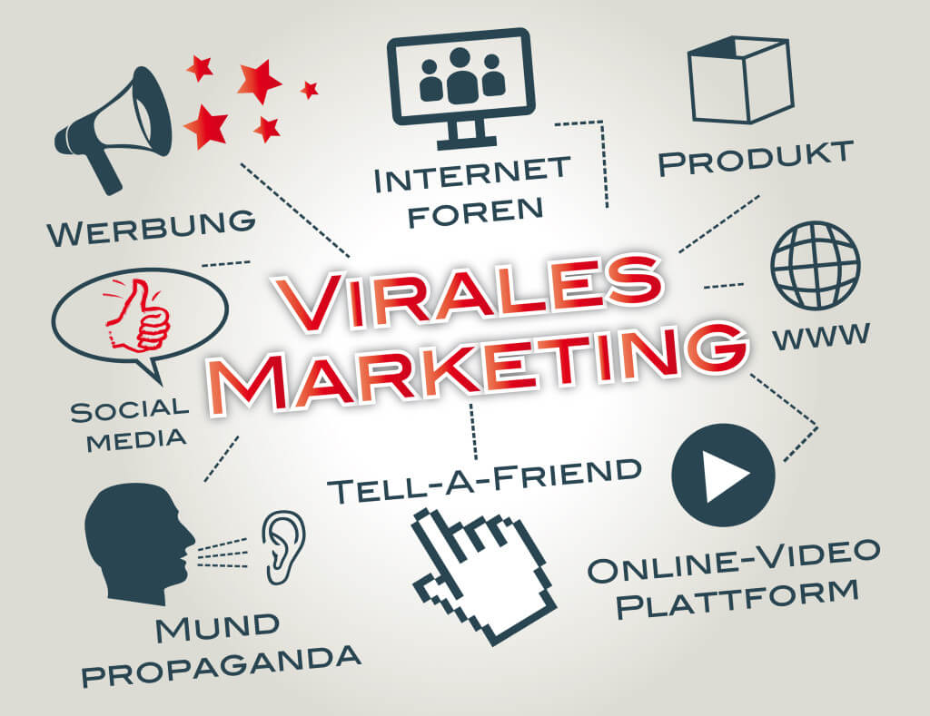 Virales Marketing in Unternehmen